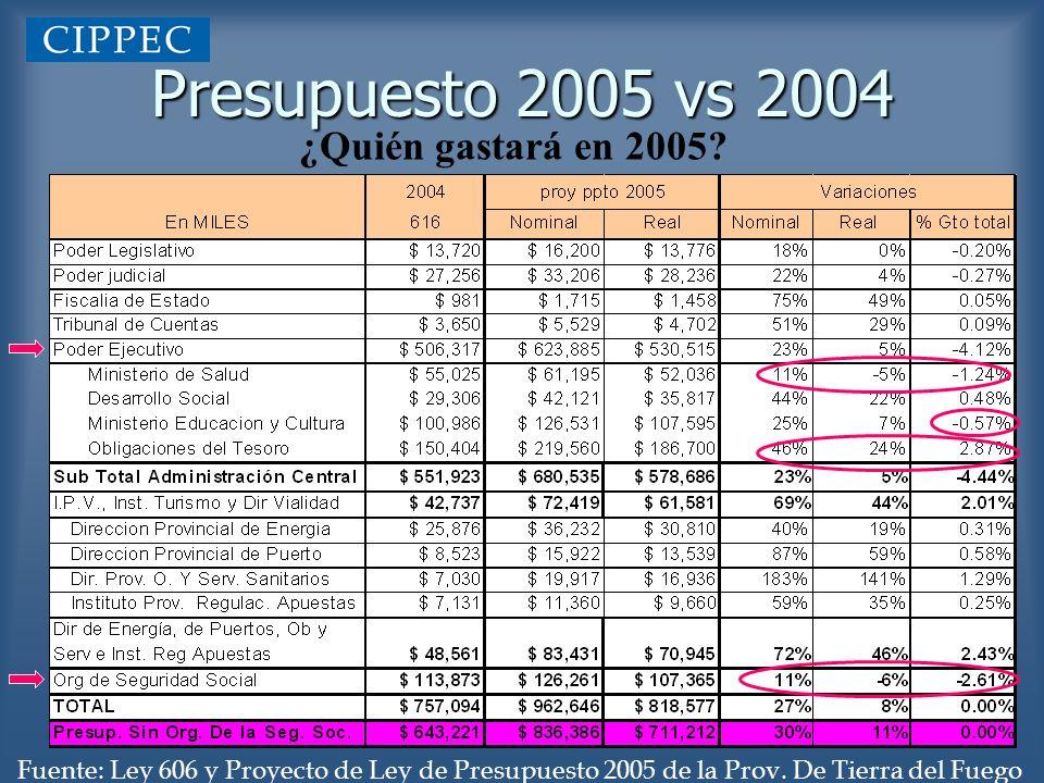 Presupuesto 2005 vs 2004 Fuente: Ley 606 y Proyecto de Ley de Presupuesto 2005 de la Prov. De Tierra del Fuego ¿Quién gastará en 2005?