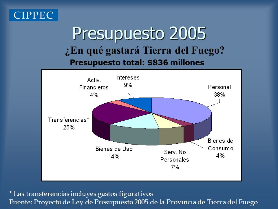 Presupuesto 2005 ¿En qué gastará Tierra del Fuego? Fuente: Proyecto de Ley de Presupuesto de la Provincia Presupuesto total: $836 millones * Las trans