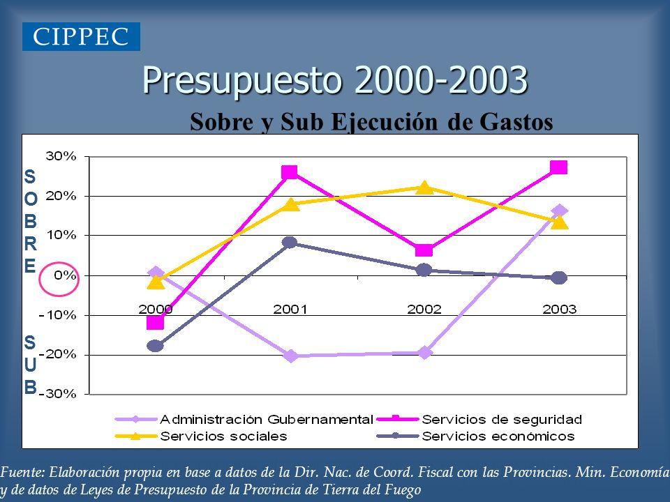 Presupuesto 2000-2003 Sobre y Sub Ejecución de Gastos SOBRESOBRE SUBSUB Fuente: Elaboración propia en base a Leyes de Presupuesto de Tierra del Fuego