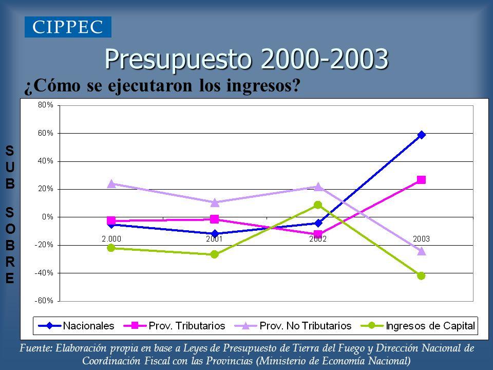 Presupuesto 2000-2003 ¿Cómo se ejecutaron los ingresos? Fuente: Elaboración propia en base a Leyes de Presupuesto de Tierra del Fuego y Dirección Naci