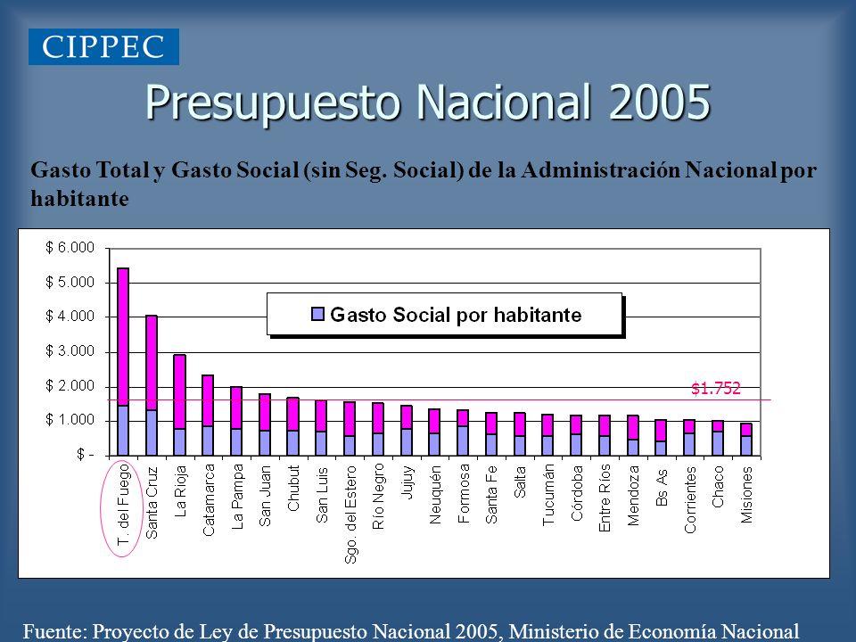 Gasto Total y Gasto Social (sin Seg. Social) de la Administración Nacional por habitante Presupuesto Nacional 2005 Fuente: Proyecto de Ley de Presupue