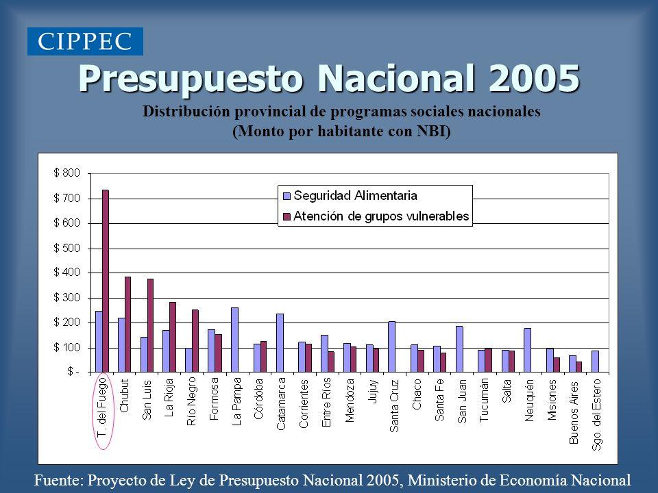 Presupuesto Nacional 2005 Distribución provincial de Plan Jefas y Jefes (Monto por habitante con NBI) Fuente: Proyecto de Ley de Presupuesto Nacional 2005, Ministerio de Economía Nacional
