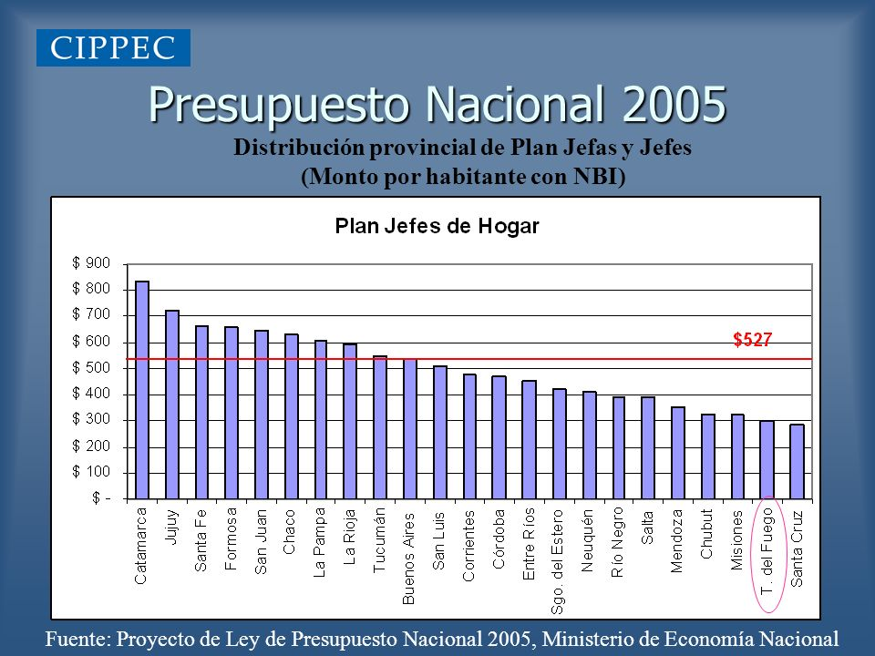 Presupuesto Nacional 2005 Distribución provincial de Plan Jefas y Jefes (Monto por habitante con NBI) Fuente: Proyecto de Ley de Presupuesto Nacional