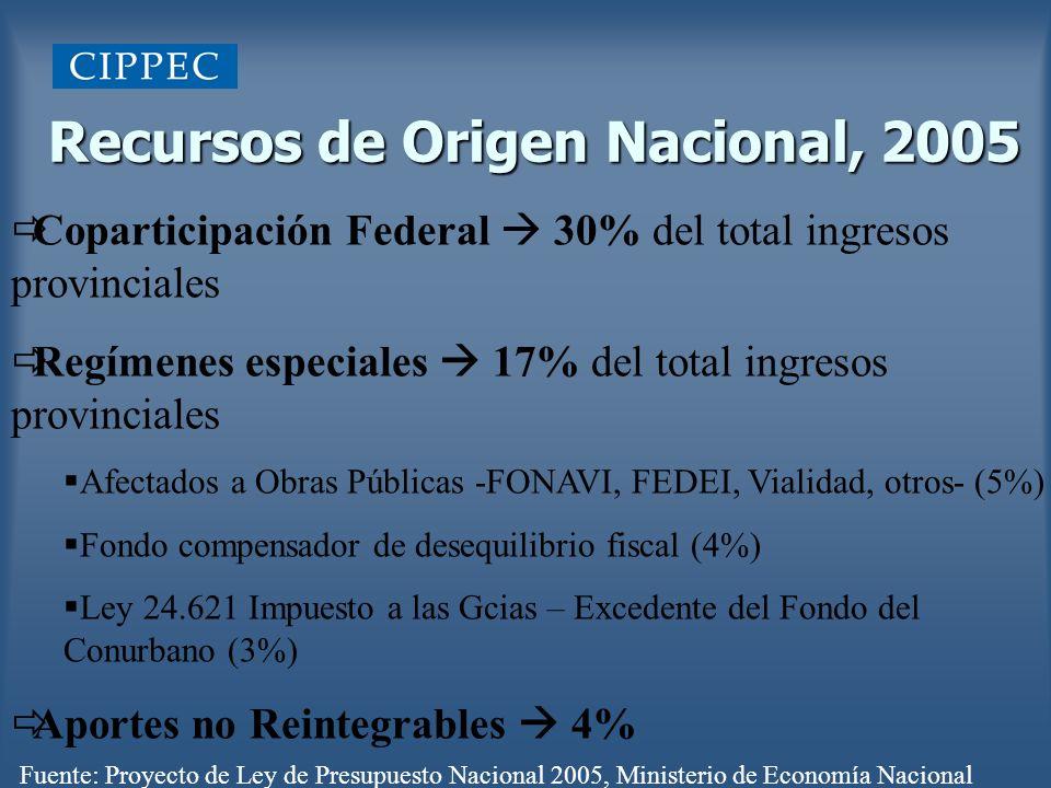 Recursos de Origen Nacional, 2005 Coparticipación Federal 30% del total ingresos provinciales Regímenes especiales 17% del total ingresos provinciales