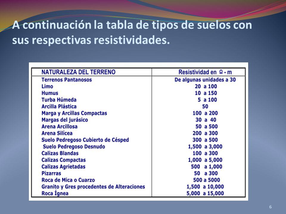 6 A continuación la tabla de tipos de suelos con sus respectivas resistividades.
