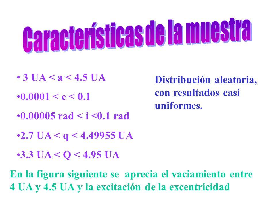 3 UA < a < 4.5 UA 0.0001 < e < 0.1 0.00005 rad < i <0.1 rad 2.7 UA < q < 4.49955 UA 3.3 UA < Q < 4.95 UA En la figura siguiente se aprecia el vaciamiento entre 4 UA y 4.5 UA y la excitación de la excentricidad Distribución aleatoria, con resultados casi uniformes.