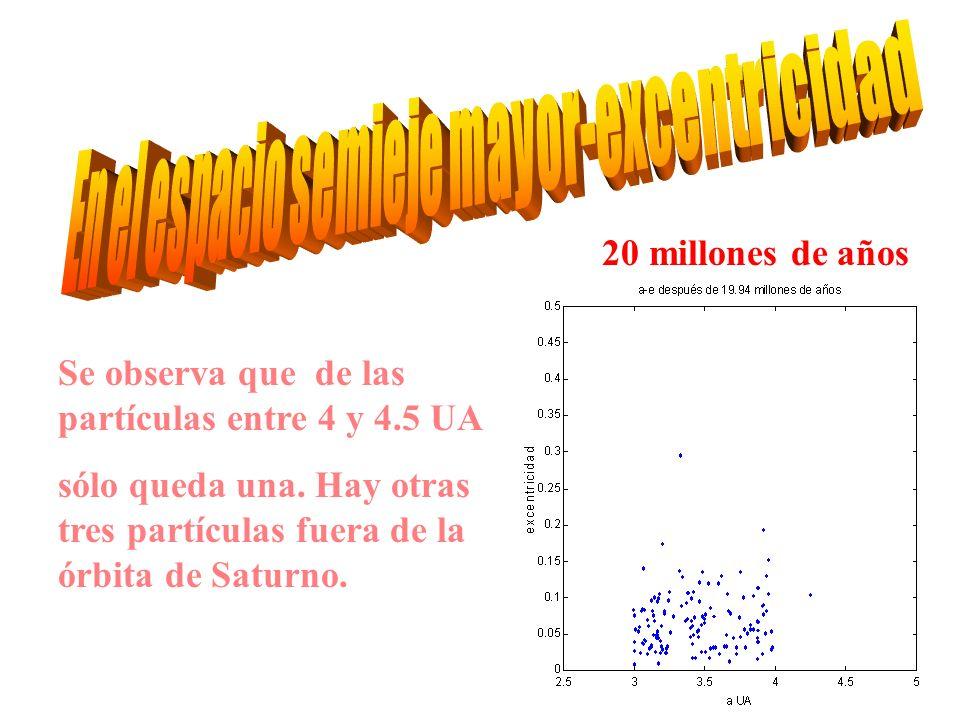 Se observa que de las partículas entre 4 y 4.5 UA sólo queda una.
