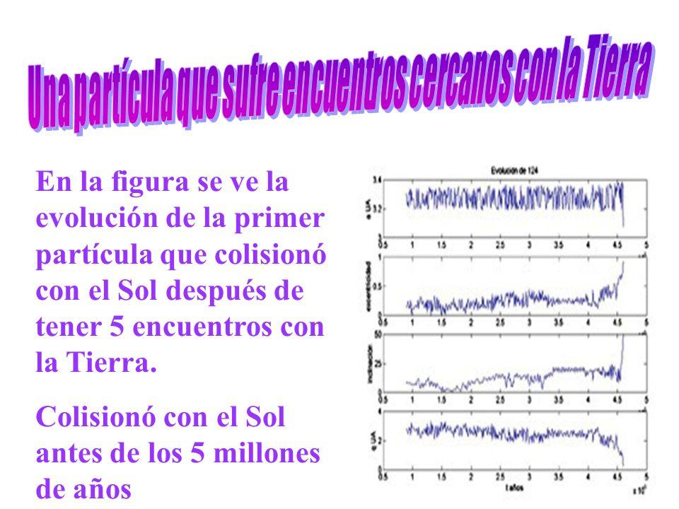 En la figura se ve la evolución de la primer partícula que colisionó con el Sol después de tener 5 encuentros con la Tierra.