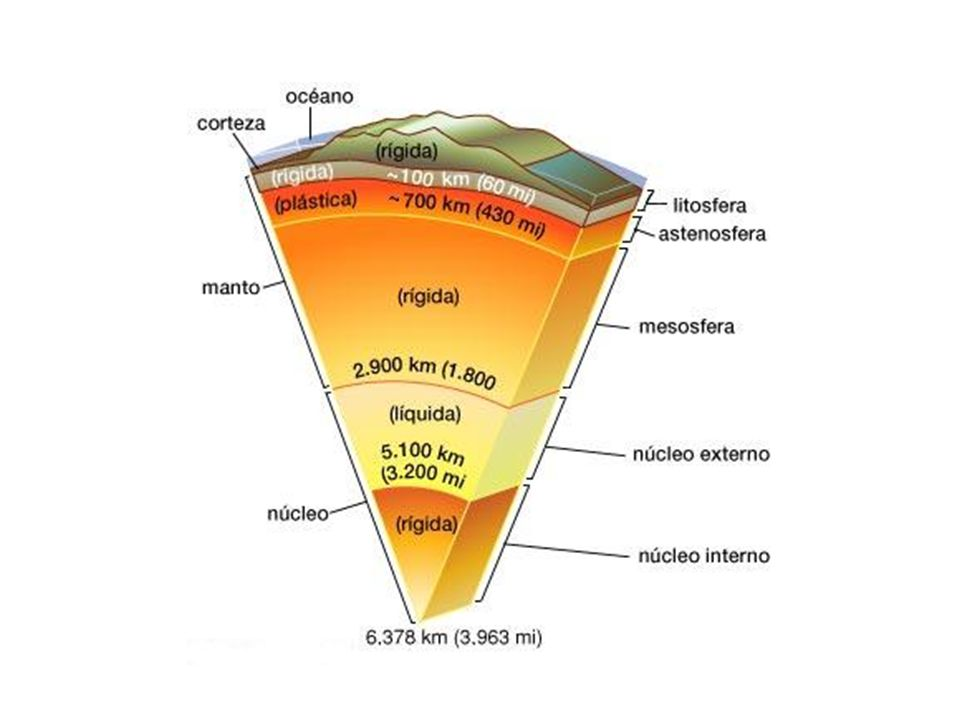 Debido a que los materiales de las diferentes esferas de la tierra, capas concéntricas que la forman, están en movimiento constante.