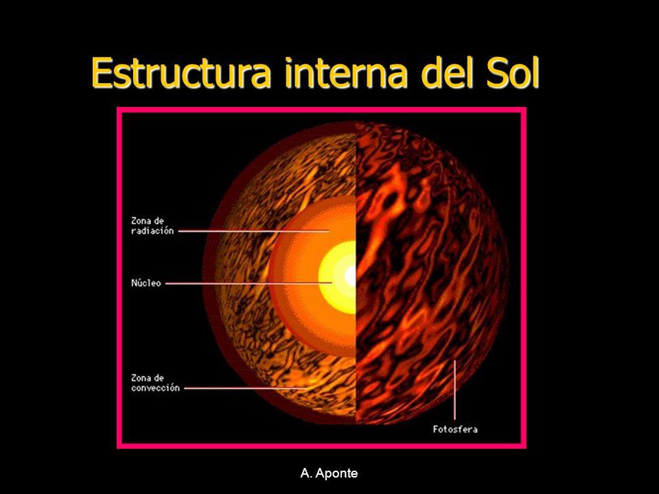 A. Aponte Estructura interna del Sol Estructura interna del Sol