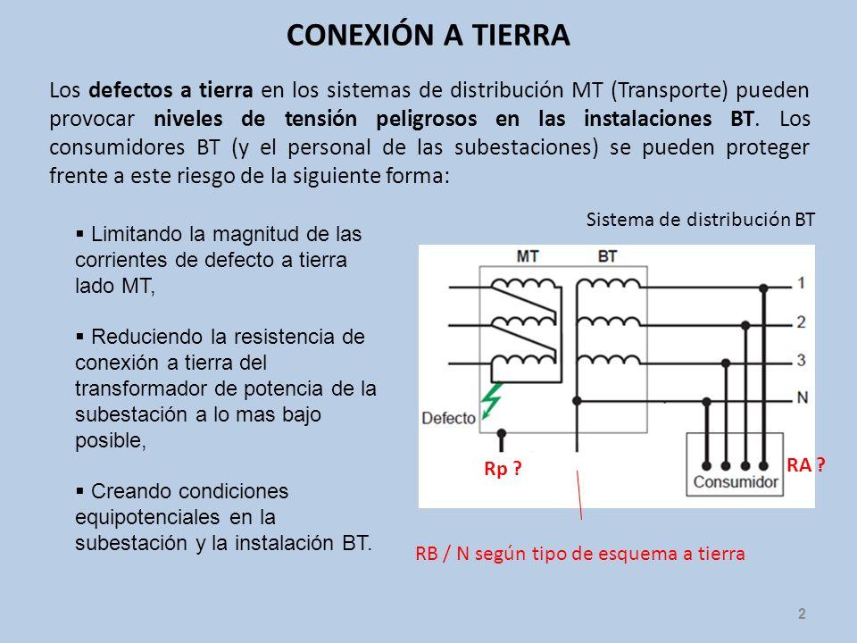 CONEXIÓN A TIERRA 2 Los defectos a tierra en los sistemas de distribución MT (Transporte) pueden provocar niveles de tensión peligrosos en las instala