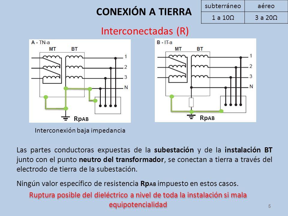 CONEXIÓN A TIERRA 5 Las partes conductoras expuestas de la subestación y de la instalación BT junto con el punto neutro del transformador, se conectan