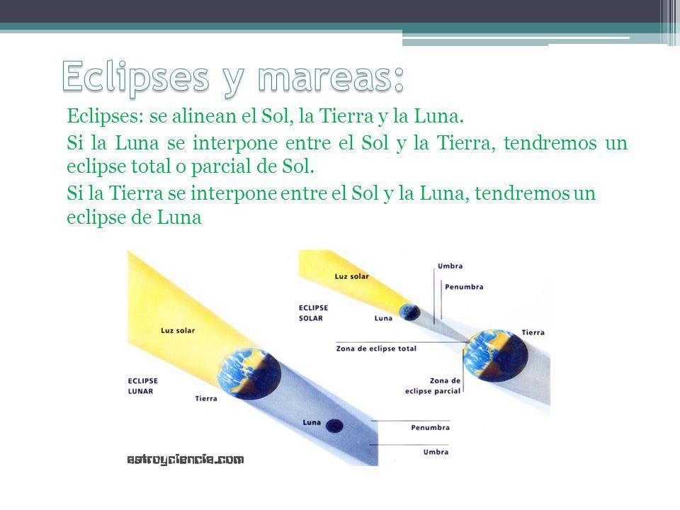 Eclipses: se alinean el Sol, la Tierra y la Luna. Si la Luna se interpone entre el Sol y la Tierra, tendremos un eclipse total o parcial de Sol. Si la