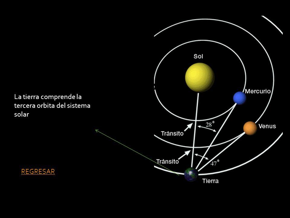 La tierra comprende la tercera orbita del sistema solar REGRESAR