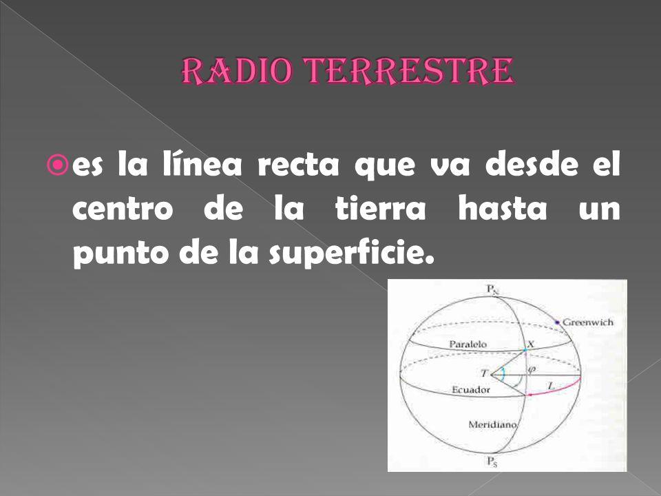 es la línea recta que va desde el centro de la tierra hasta un punto de la superficie.