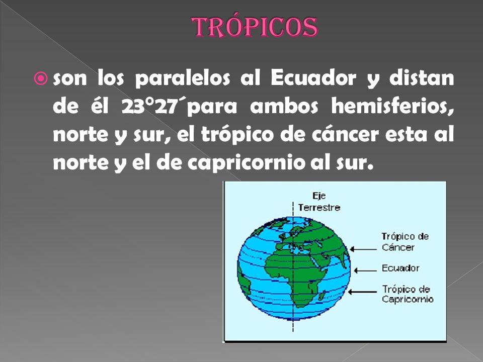 son los paralelos al Ecuador y distan de él 23°27´para ambos hemisferios, norte y sur, el trópico de cáncer esta al norte y el de capricornio al sur.