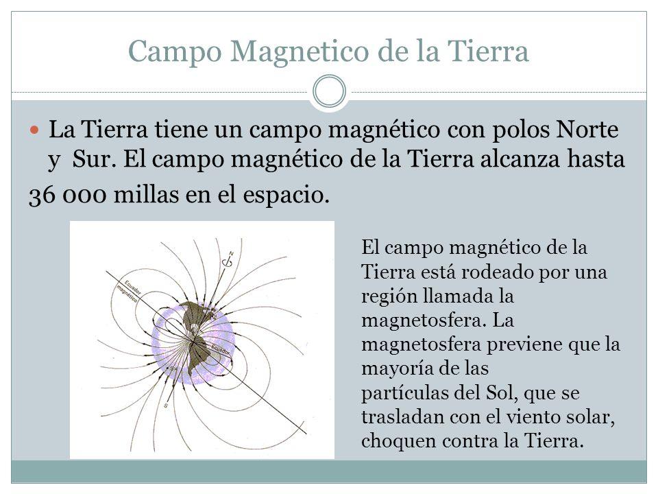 Campo Magnetico de la Tierra La Tierra tiene un campo magnético con polos Norte y Sur.