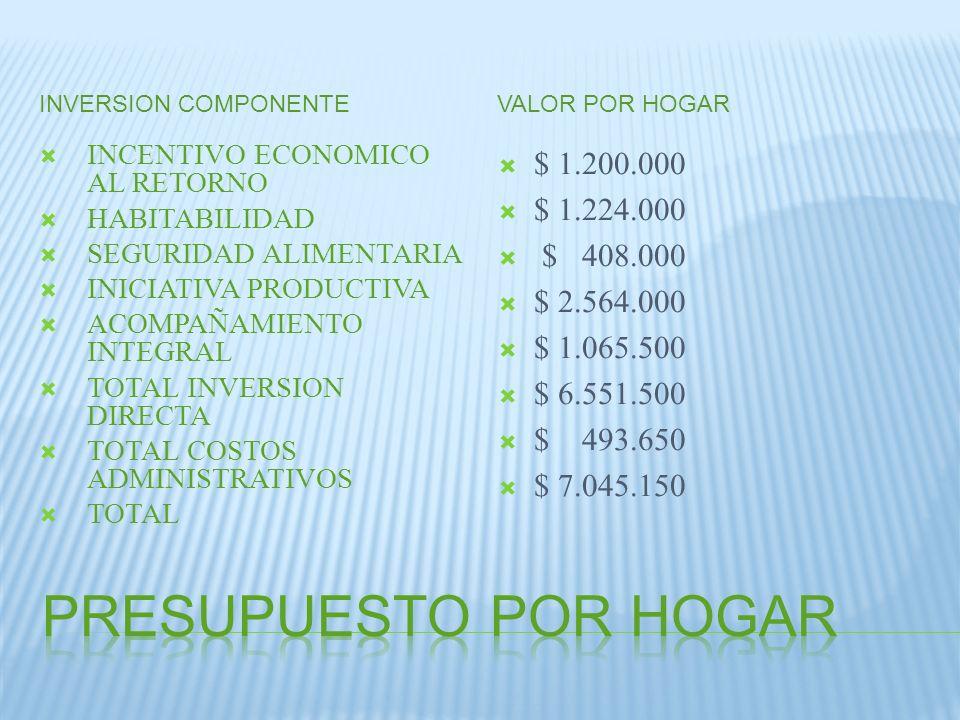 INVERSION COMPONENTEVALOR POR HOGAR INCENTIVO ECONOMICO AL RETORNO HABITABILIDAD SEGURIDAD ALIMENTARIA INICIATIVA PRODUCTIVA ACOMPAÑAMIENTO INTEGRAL T