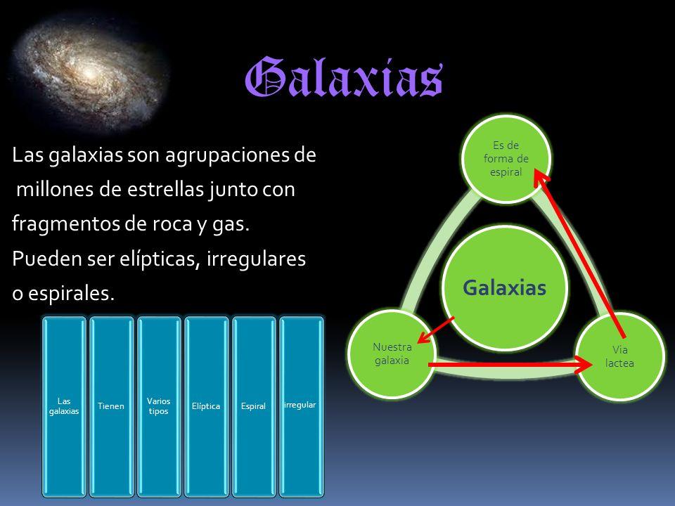 Galaxias Las galaxias son agrupaciones de millones de estrellas junto con fragmentos de roca y gas. Pueden ser elípticas, irregulares o espirales. Gal