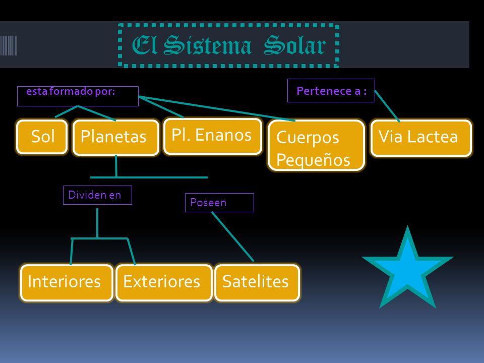 El Sistema Solar esta formado por: Pertenece a : Sol Planetas Pl. Enanos Via Lactea Cuerpos Pequeños Interiores Dividen en ExterioresSatelites Poseen