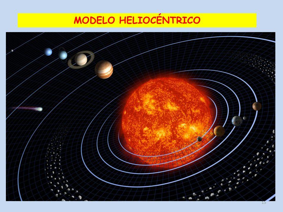 15 MODELO HELIOCÉNTRICO