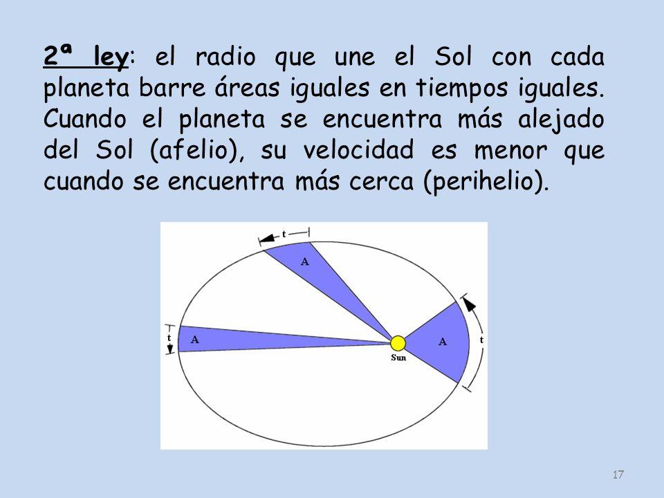 17 2ª ley: el radio que une el Sol con cada planeta barre áreas iguales en tiempos iguales. Cuando el planeta se encuentra más alejado del Sol (afelio