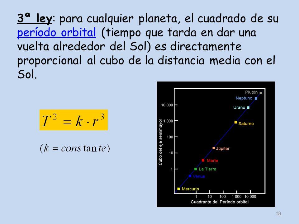 18 3ª ley: para cualquier planeta, el cuadrado de su período orbital (tiempo que tarda en dar una vuelta alrededor del Sol) es directamente proporcion