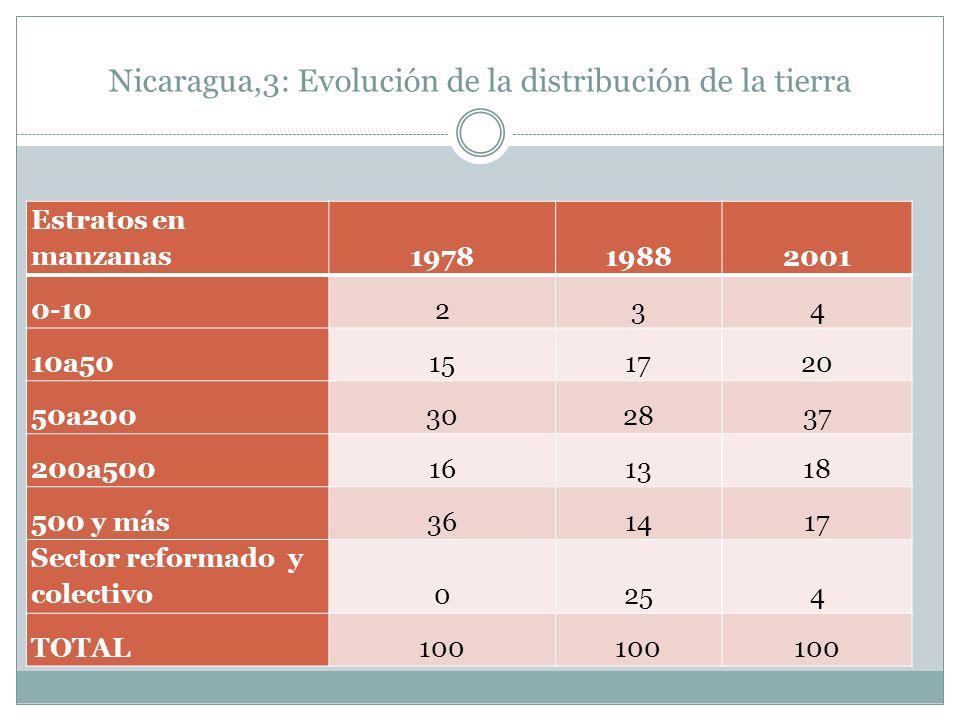 Nicaragua,3: Evolución de la distribución de la tierra Estratos en manzanas197819882001 0-10234 10a50151720 50a200302837 200a500161318 500 y más361417