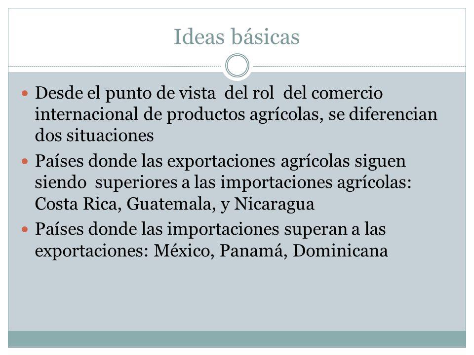 Ideas básicas Desde el punto de vista del rol del comercio internacional de productos agrícolas, se diferencian dos situaciones Países donde las expor