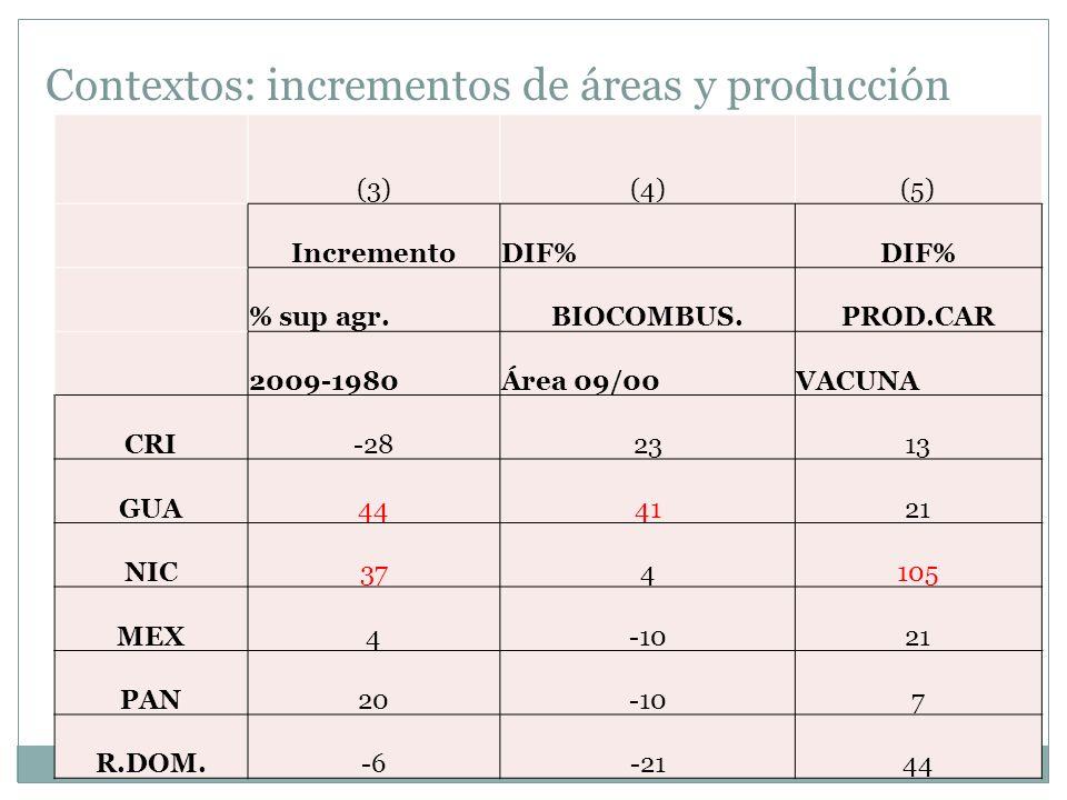 Contextos: incrementos de áreas y producción (3)(4)(5) IncrementoDIF% % sup agr.BIOCOMBUS.PROD.CAR 2009-1980Área 09/00VACUNA CRI-282313 GUA444121 NIC3