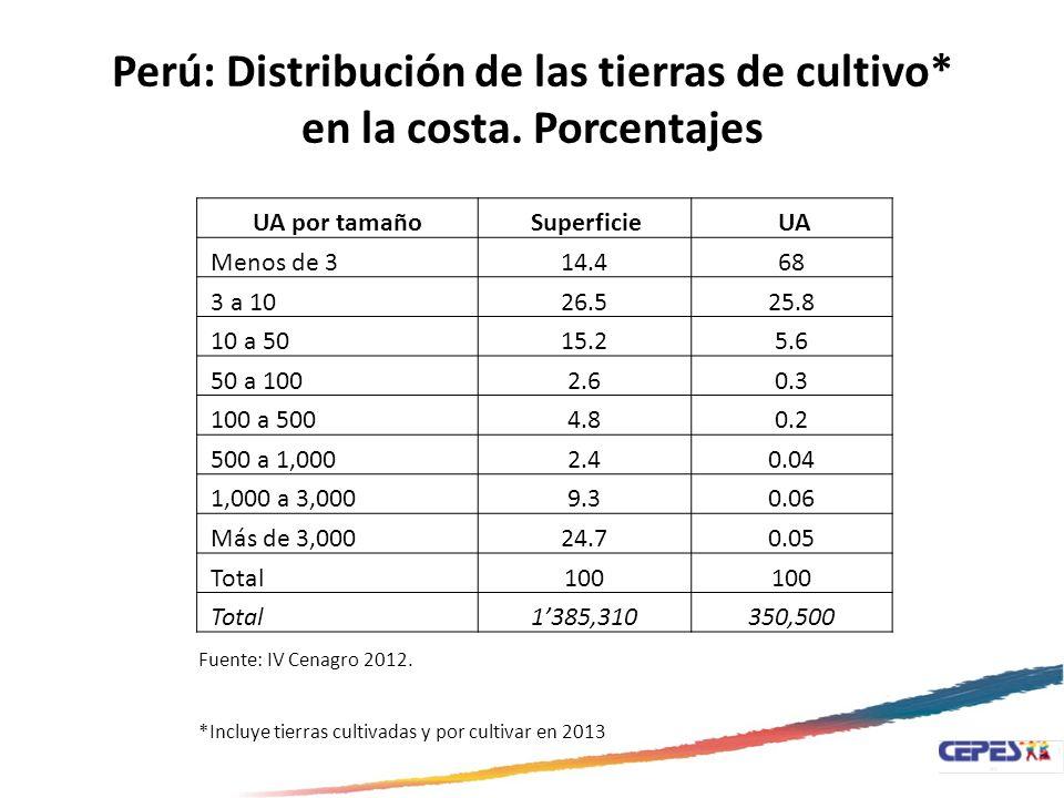Perú: Distribución de las tierras de cultivo* en la costa. Porcentajes UA por tamaño Superficie UA Menos de 314.468 3 a 1026.525.8 10 a 5015.25.6 50 a