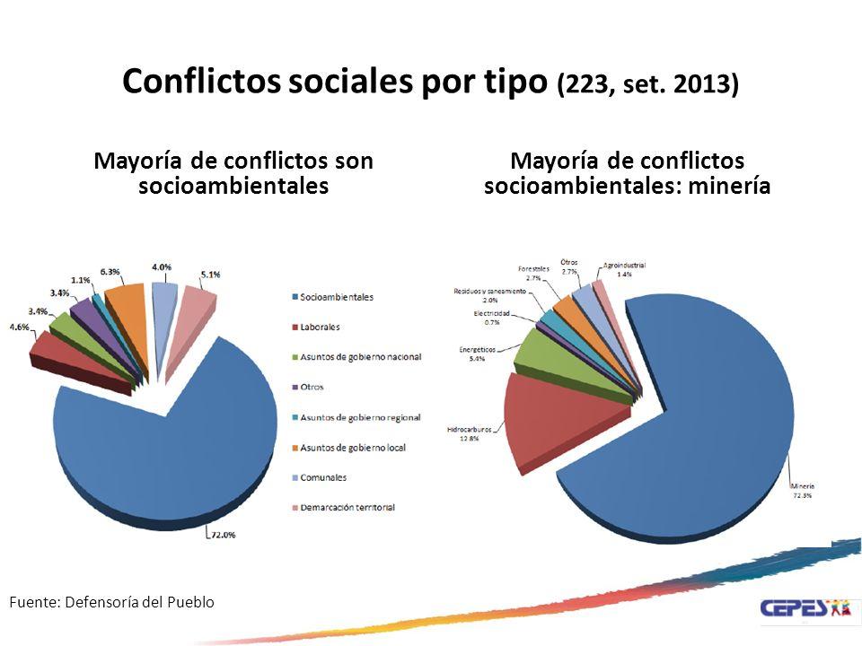 Conflictos sociales por tipo (223, set. 2013) Mayoría de conflictos son socioambientales Mayoría de conflictos socioambientales: minería Fuente: Defen