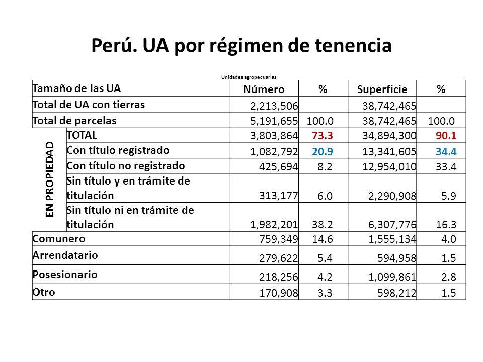 Perú. UA por régimen de tenencia Unidades agropecuarias Tamaño de las UA Número%Superficie% Total de UA con tierras 2,213,506 38,742,465 Total de parc