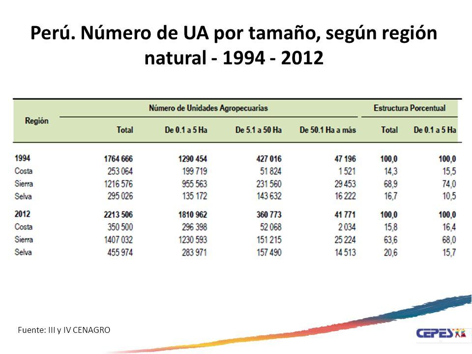 Perú. Número de UA por tamaño, según región natural - 1994 - 2012 Fuente: III y IV CENAGRO