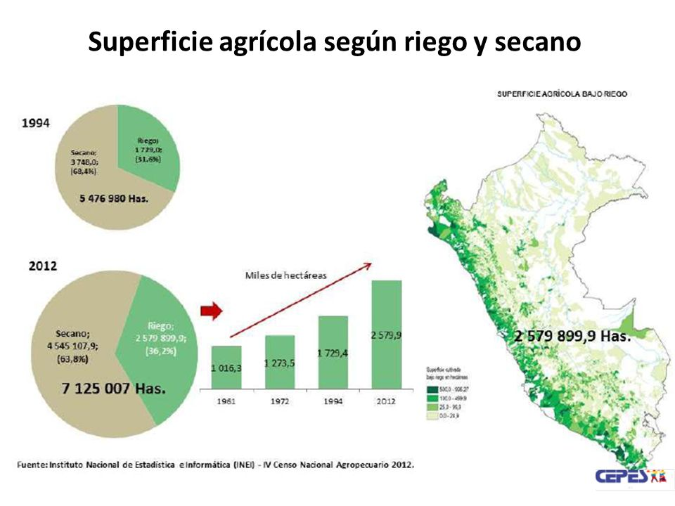Superficie agrícola según riego y secano