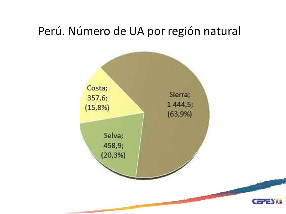 Perú. Número de UA por región natural Fuente: IV CENAGRO. 2012
