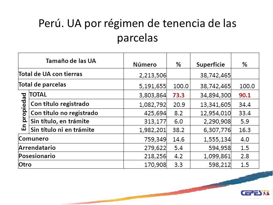 Tamaño de las UA Número%Superficie% Total de UA con tierras 2,213,506 38,742,465 Total de parcelas 5,191,655 100.038,742,465 100.0 En propiedad TOTAL