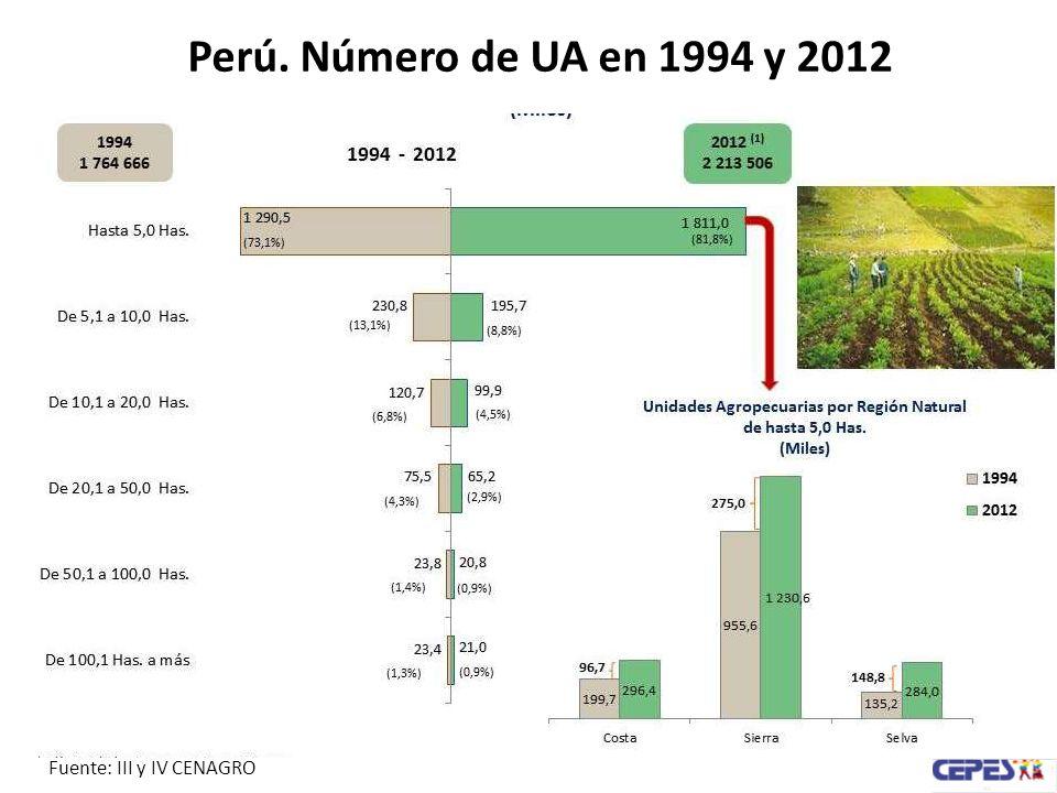 Perú. Número de UA en 1994 y 2012 Fuente: III y IV CENAGRO