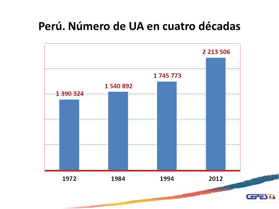 Perú. Número de UA en cuatro décadas