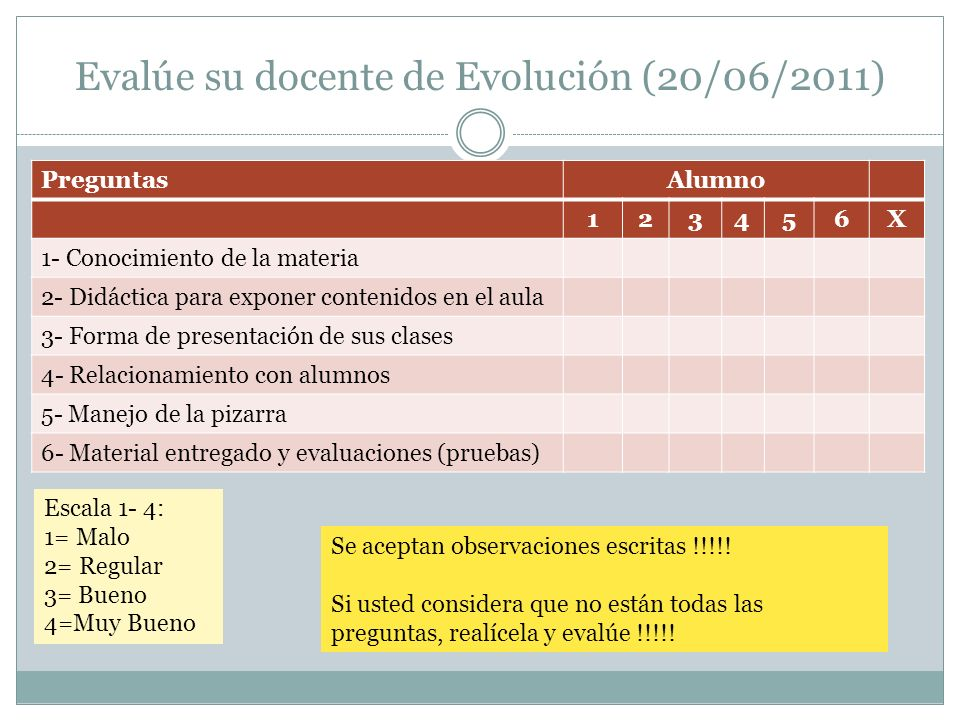 Evalúe su docente de Evolución (20/06/2011) PreguntasAlumno 123456X 1- Conocimiento de la materia 2- Didáctica para exponer contenidos en el aula 3- F