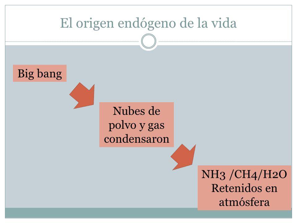 El origen endógeno de la vida Big bang Nubes de polvo y gas condensaron NH3 /CH4/H2O Retenidos en atmósfera