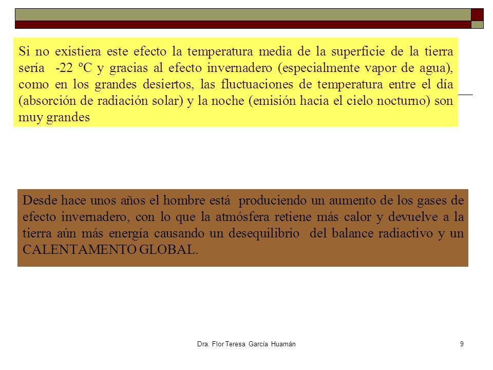 Dra. Flor Teresa García Huamán Si no existiera este efecto la temperatura media de la superficie de la tierra sería -22 ºC y gracias al efecto inverna
