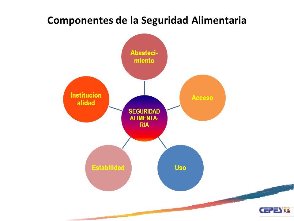 SEGURIDAD ALIMENTA- RIA Abasteci- miento AccesoUsoEstabilidad Institucion alidad Componentes de la Seguridad Alimentaria