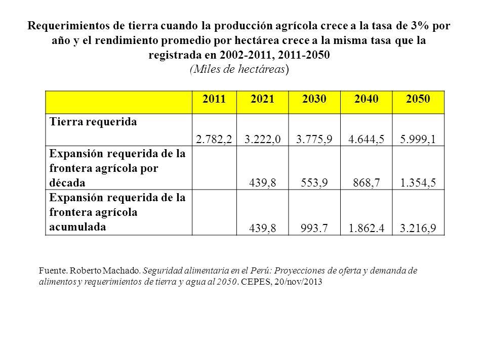 20112021203020402050 Tierra requerida 2.782,23.222,03.775,94.644,55.999,1 Expansión requerida de la frontera agrícola por década 439,8553,9868,71.354,