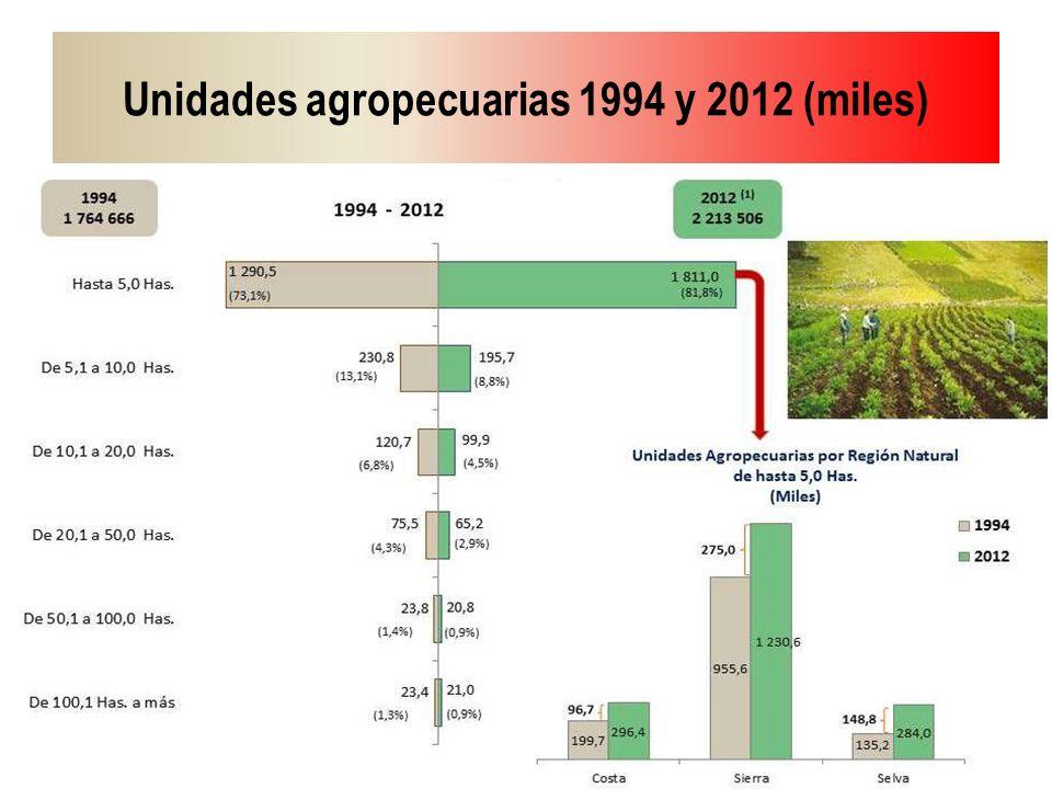 Unidades agropecuarias 1994 y 2012 (miles)