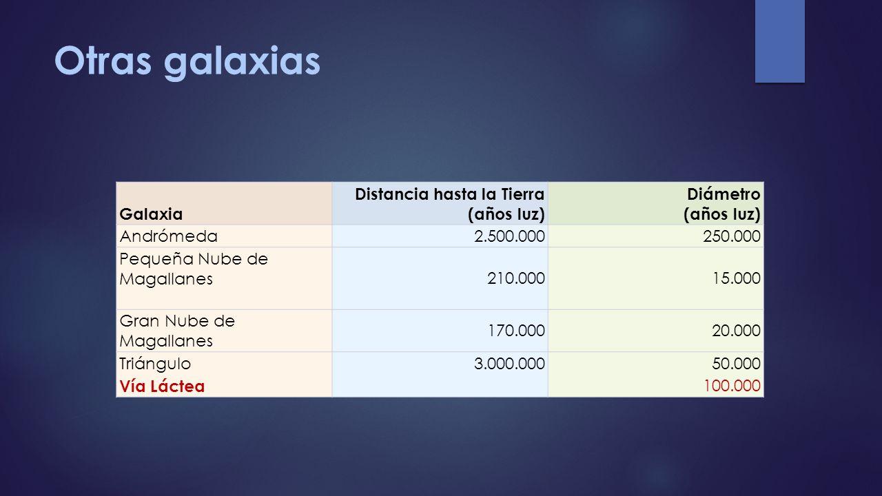 Otras galaxias Galaxia Distancia hasta la Tierra (años luz) Diámetro (años luz) Andrómeda2.500.000250.000 Pequeña Nube de Magallanes 210.00015.000 Gra