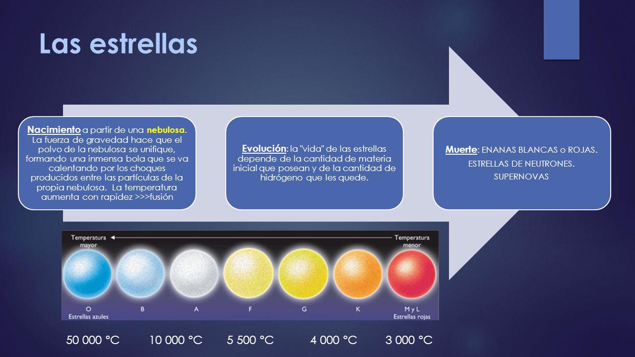 Las estrellas Nacimiento a partir de una nebulosa. La fuerza de gravedad hace que el polvo de la nebulosa se unifique, formando una inmensa bola que s