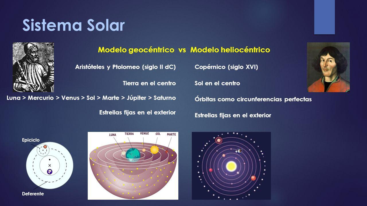 Sistema Solar Modelo geocéntrico vs Modelo heliocéntrico Aristóteles y Ptolomeo (siglo II dC) Tierra en el centro Luna > Mercurio > Venus > Sol > Mart