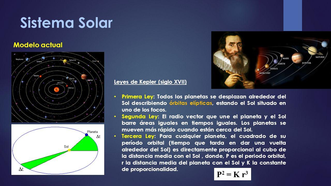 Modelo actual Leyes de Kepler (siglo XVII) Primera Ley: Todos los planetas se desplazan alrededor del Sol describiendo órbitas elípticas, estando el S