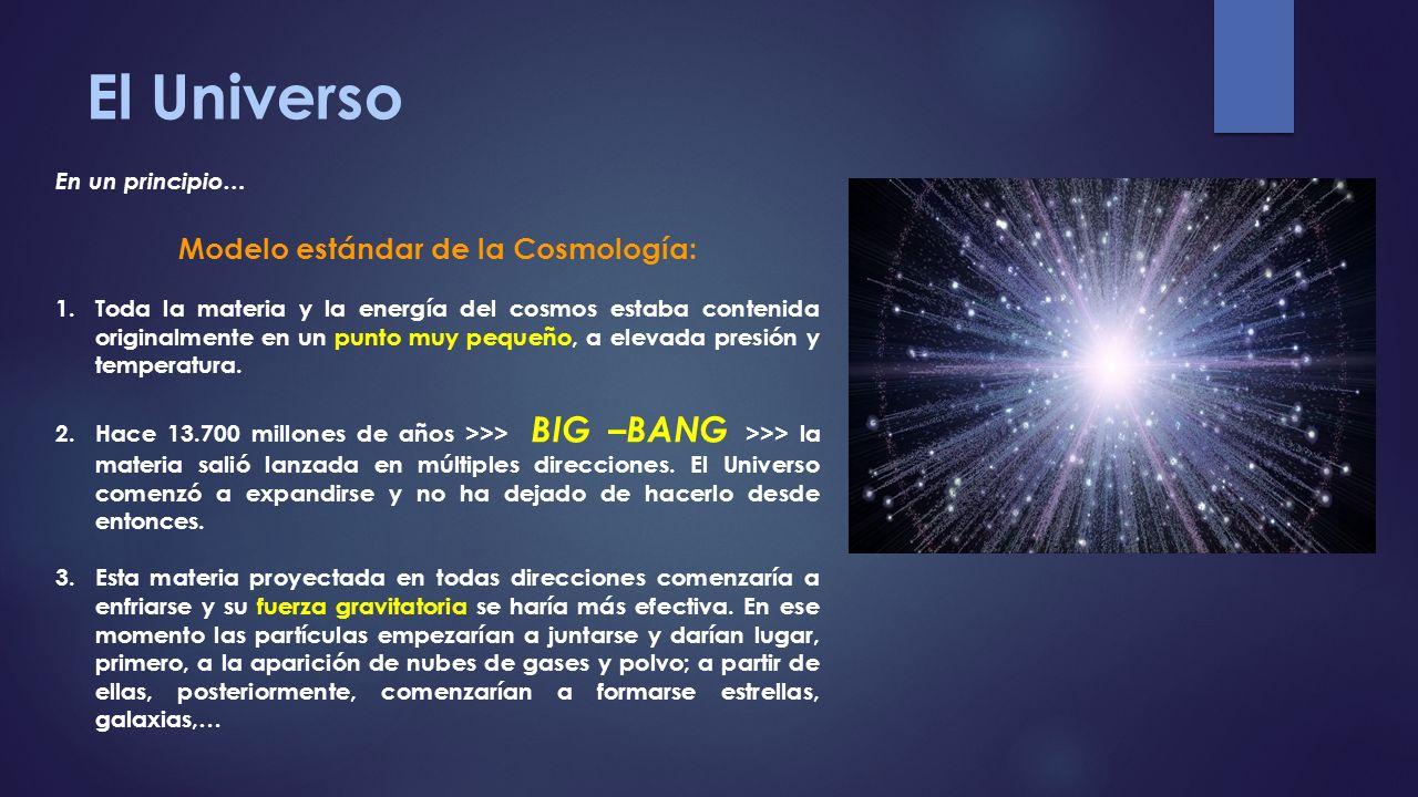 El Universo En un principio… Modelo estándar de la Cosmología: 1.Toda la materia y la energía del cosmos estaba contenida originalmente en un punto mu